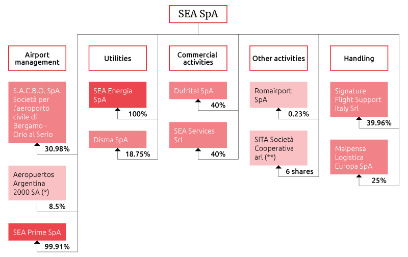 DIRECT AND INDIRECT INVESTMENTS OF SEA SPA AT DECEMBER 31, 2017