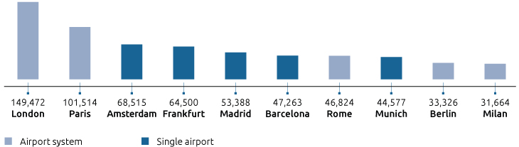 RANKING OF THE MAIN EUROPEAN AIRPORTS/AIRPORT SYSTEMS IN TERMS OF PASSENGER TRAFFIC VOLUMES - 2017 (1000 PAX)