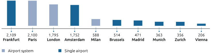 RANKING OF THE MAIN EUROPEAN AIRPORTS / AIRPORT SYSTEMS BY VOLUMES OF GOODS - 2017 ('000 TONS)