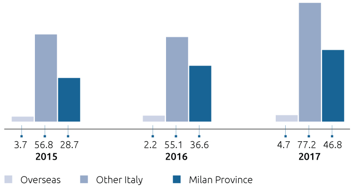 LINATE - ORDER VALUE BY REGION (MILLIONS OF EURO)